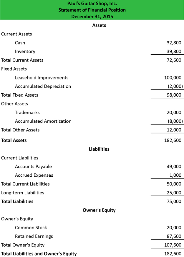 Financial Statement Analysis of a Company