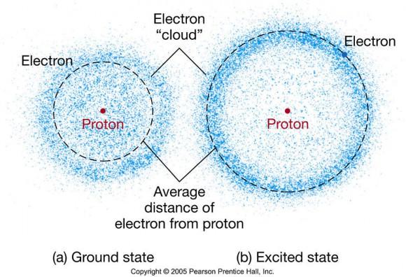 electron cloud model Description automatically generated