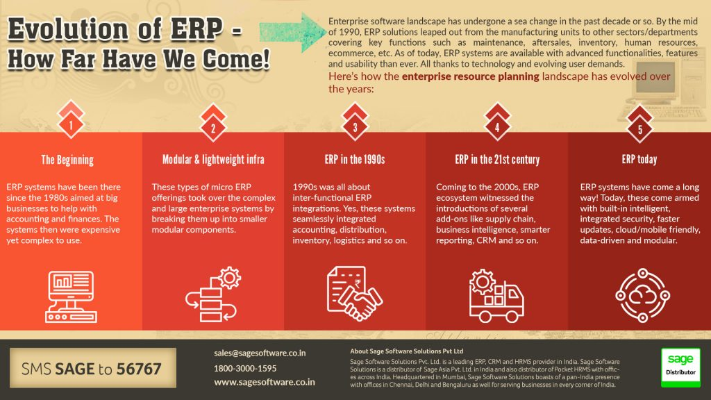 Influence of Enterprise Resource Planning on Businesses
