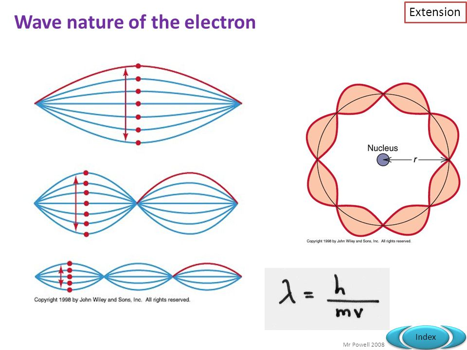 wave particle nature of electron