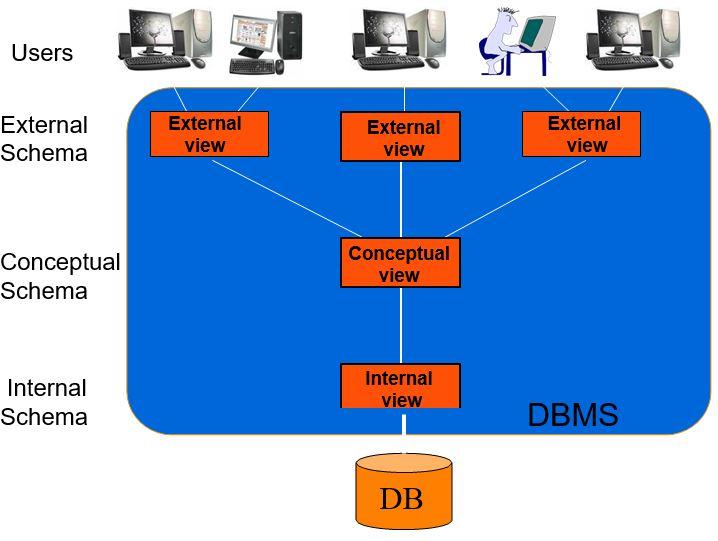 3-schema database Architecture